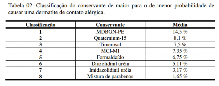 tabela-conservantes - alergias